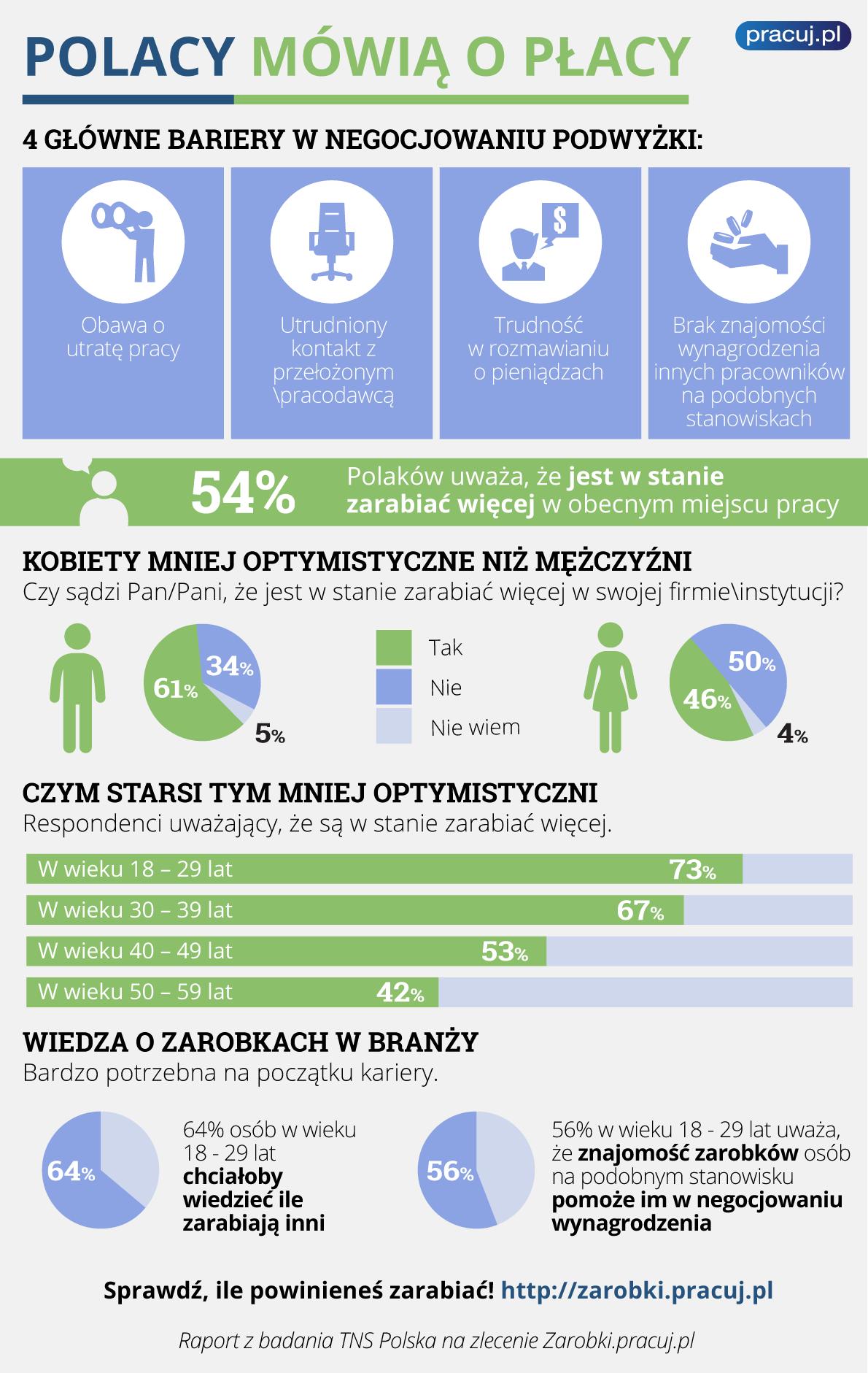 infografika_wiedza_zarobki
