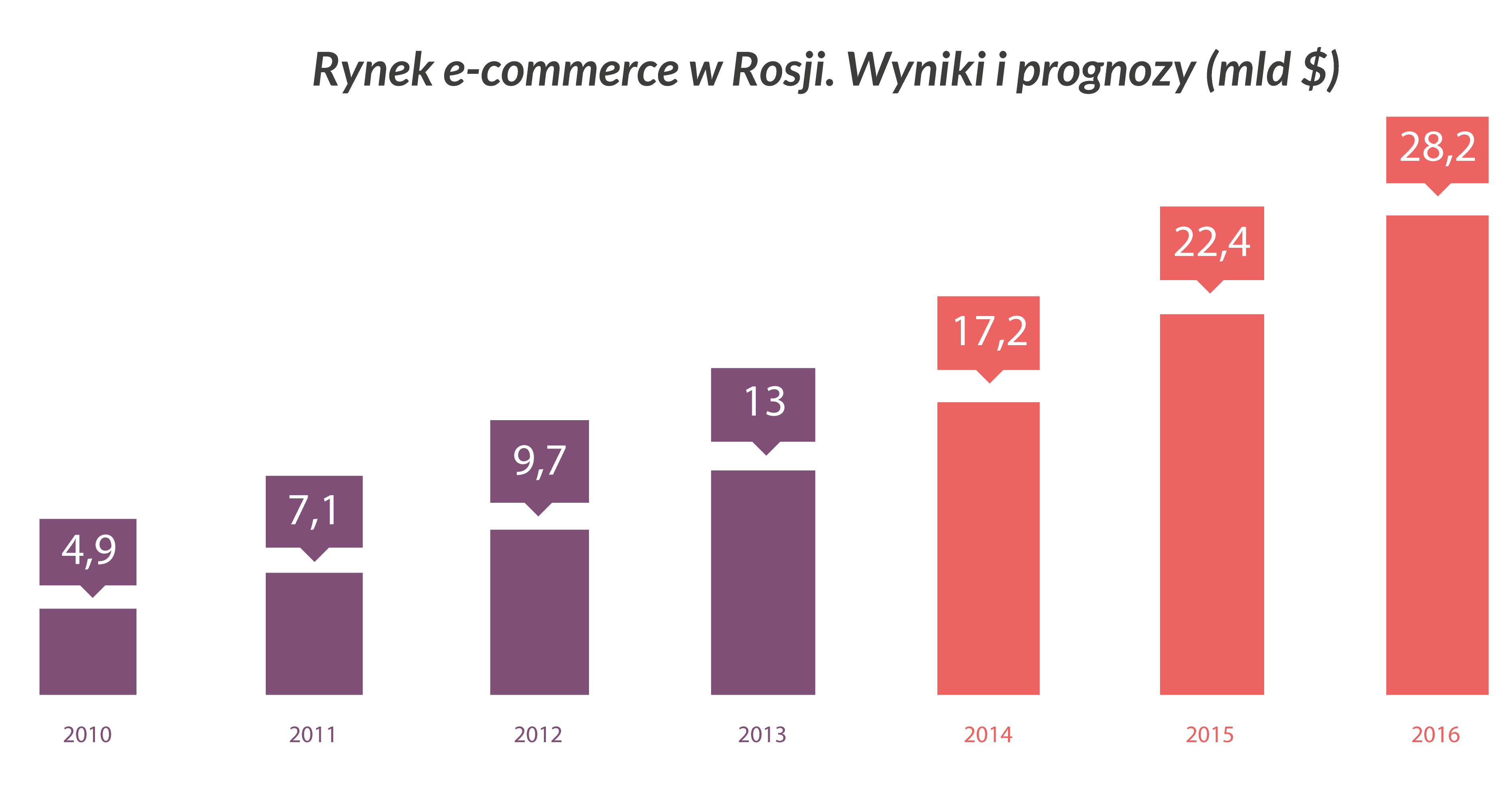 e-commerce total_blog_ak74