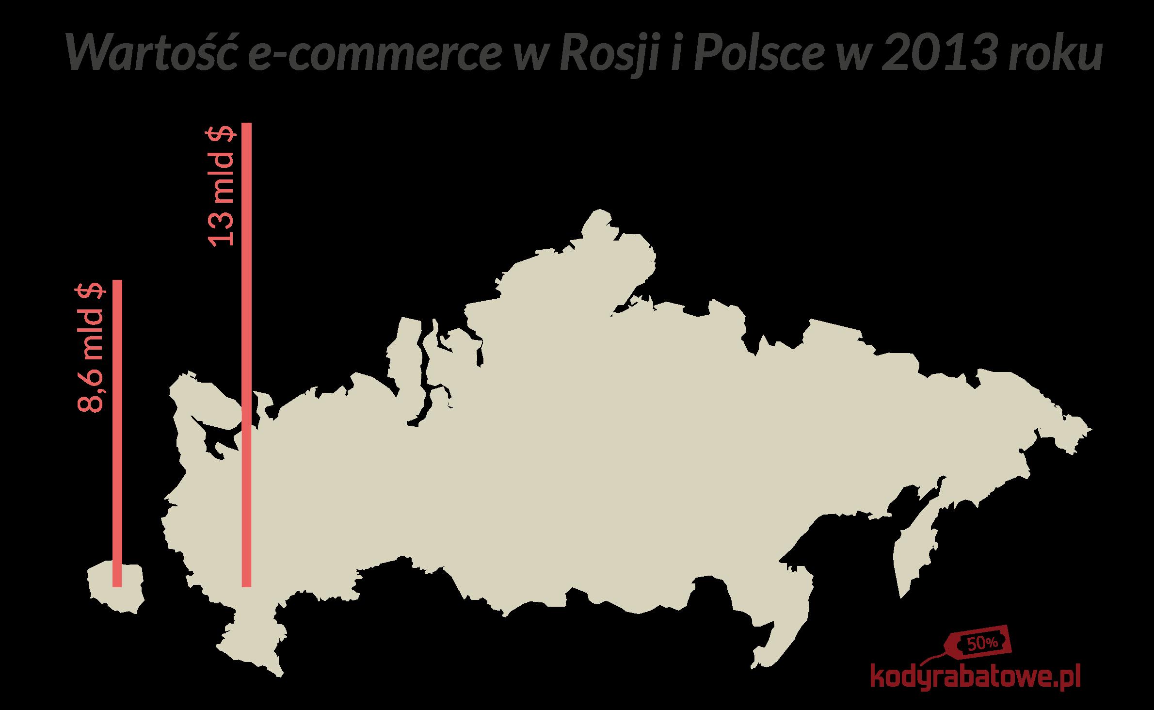 polska rosja_ak74_blog